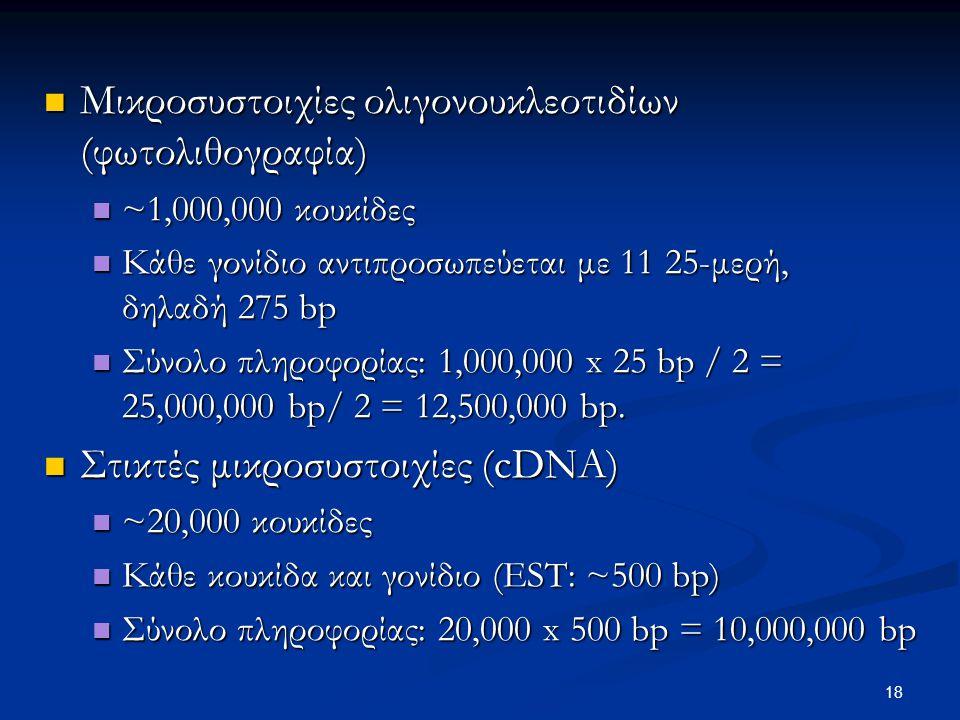 Μικροσυστοιχίες ολιγονουκλεοτιδίων (φωτολιθογραφία) Μικροσυστοιχίες ολιγονουκλεοτιδίων (φωτολιθογραφία) ~1,000,000 κουκίδες ~1,000,000 κουκίδες Κάθε γονίδιο αντιπροσωπεύεται με 11 25-μερή, δηλαδή 275 bp Κάθε γονίδιο αντιπροσωπεύεται με 11 25-μερή, δηλαδή 275 bp Σύνολο πληροφορίας: 1,000,000 x 25 bp / 2 = 25,000,000 bp/ 2 = 12,500,000 bp.