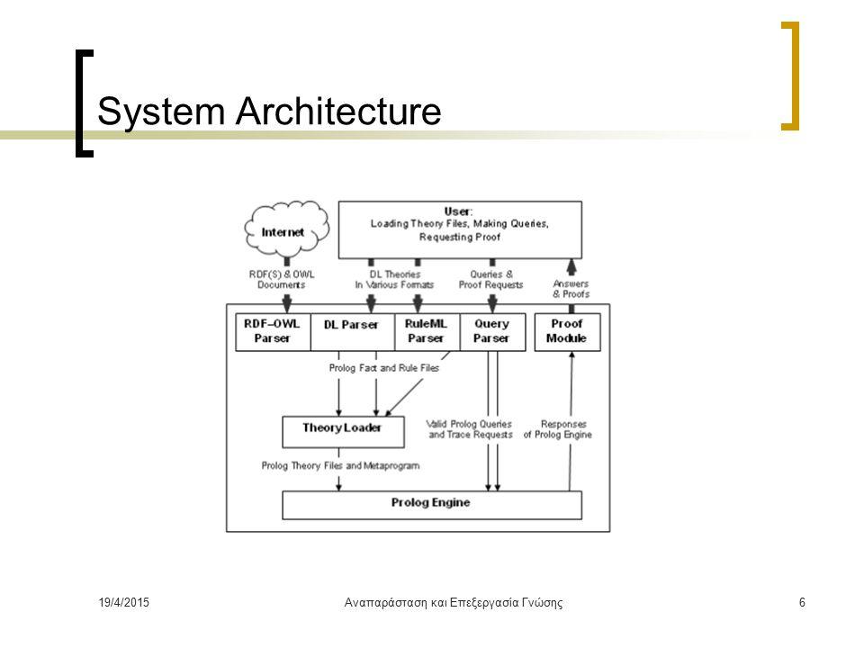 19/4/2015Αναπαράσταση και Επεξεργασία Γνώσης6 System Architecture