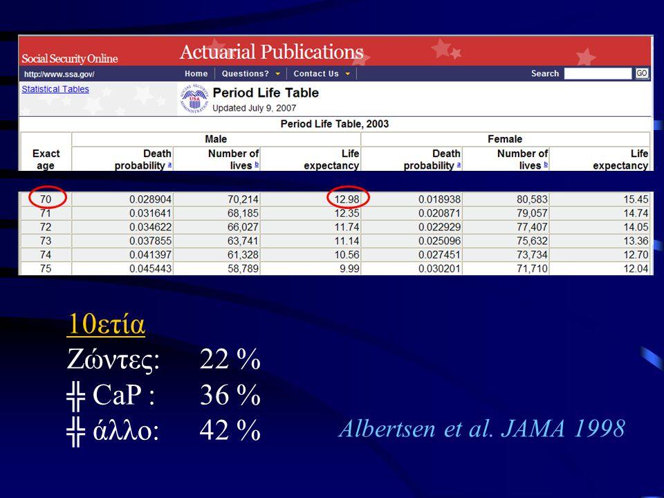 10ετία Ζώντες:22 % ╬ CaP :36 % ╬ άλλο:42 % Albertsen et al. JAMA 1998