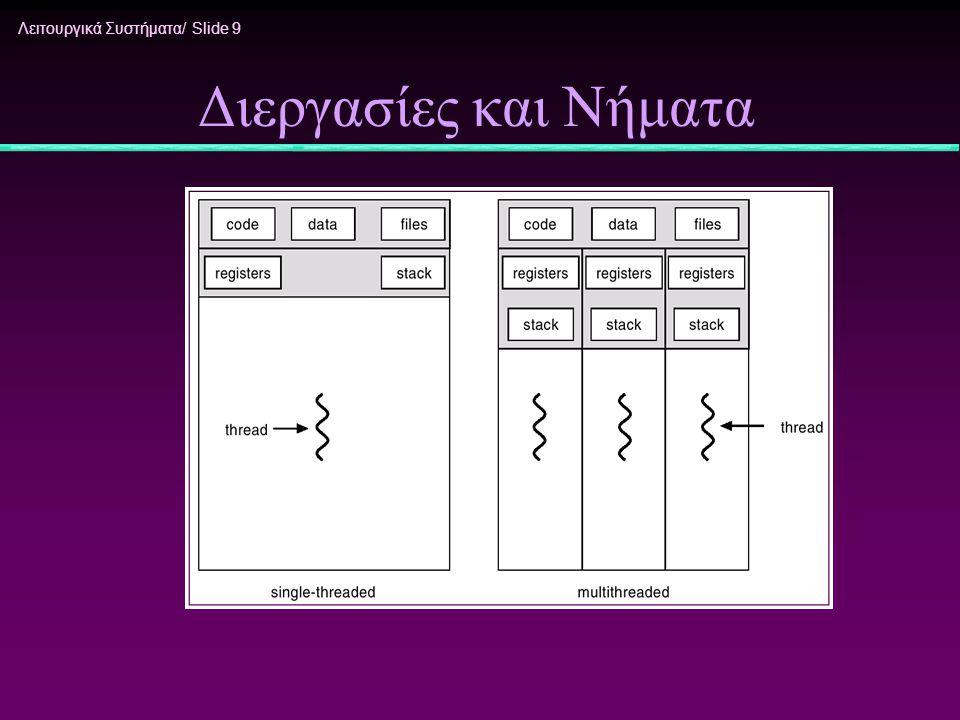 Λειτουργικά Συστήματα/ Slide 20 Μοντέλο Πολλά προς Πολλά * Επιτρέπει σε πολλά νήματα χρήστη να αντιστοιχιστούν σε πολλά νήματα πυρήνα * Επιτρέπει στο ΛΣ να δημιουργήσει επαρκή αριθμό νημάτων πυρήνα * Solaris 2 * Windows NT/2000 με το πακέτο ThreadFiber