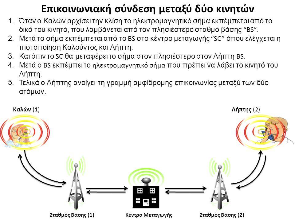 Επικοινωνιακή σύνδεση μεταξύ δύο κινητών 1.Όταν ο Καλών αρχίσει την κλίση το ηλεκτρομαγνητικό σήμα εκπέμπεται από το δικό του κινητό, που λαμβάνεται α