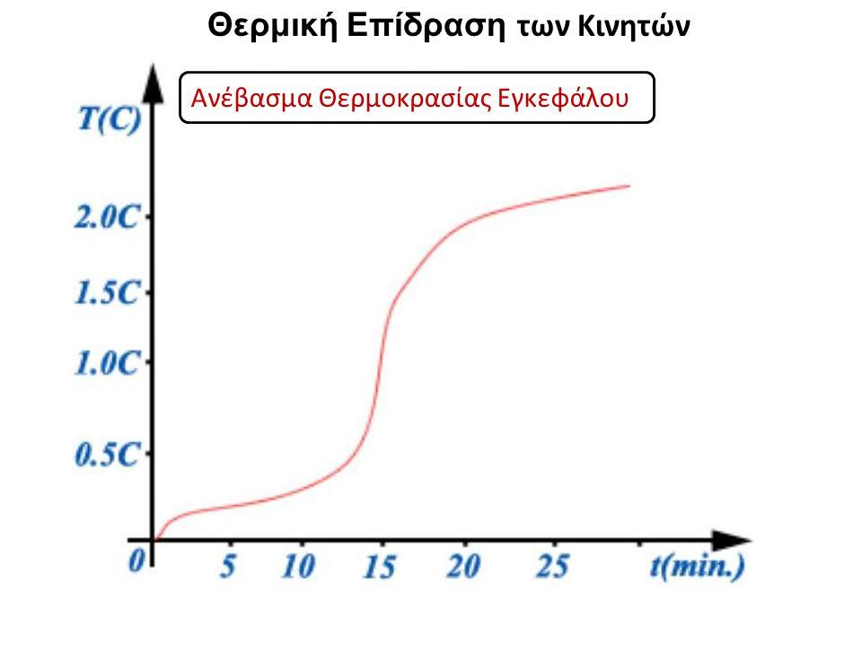 Ανέβασμα Θερμοκρασίας Εγκεφάλου Θερμική Επίδραση των Κινητών