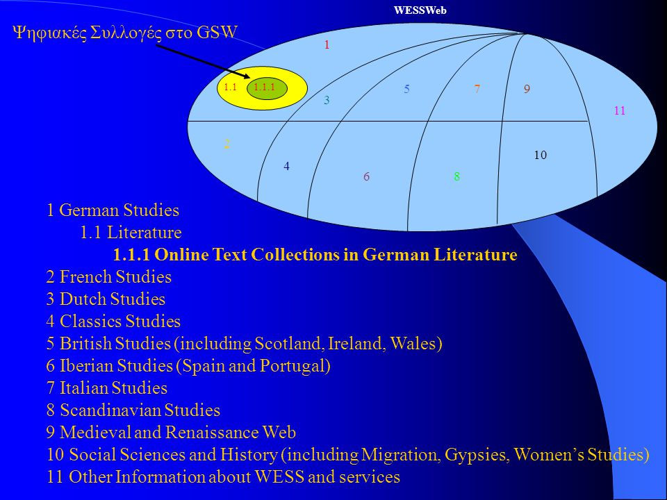 WESSWeb 1 2 3 4 5 6 7 8 9 10 11 1.11.1.1 1 German Studies 1.1 Literature 1.1.1 Online Text Collections in German Literature 2 French Studies 3 Dutch Studies 4 Classics Studies 5 British Studies (including Scotland, Ireland, Wales) 6 Iberian Studies (Spain and Portugal) 7 Italian Studies 8 Scandinavian Studies 9 Medieval and Renaissance Web 10 Social Sciences and History (including Migration, Gypsies, Women's Studies) 11 Other Information about WESS and services Ψηφιακές Συλλογές στο GSW