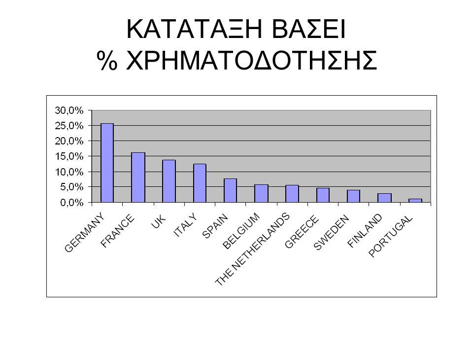 ΚΑΤΑΤΑΞΗ ΒΑΣΕΙ % ΧΡΗΜΑΤΟΔΟΤΗΣΗΣ