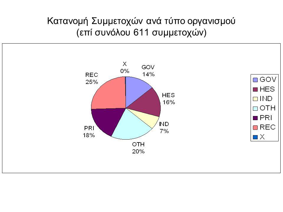 Κατανομή Συμμετοχών ανά τύπο οργανισμού (επί συνόλου 611 συμμετοχών)