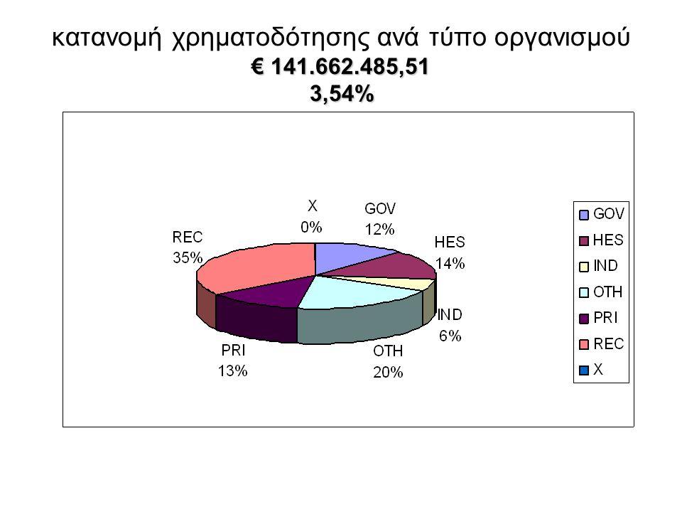 € 141.662.485,51 3,54% κατανομή χρηματοδότησης ανά τύπο οργανισμού € 141.662.485,51 3,54%