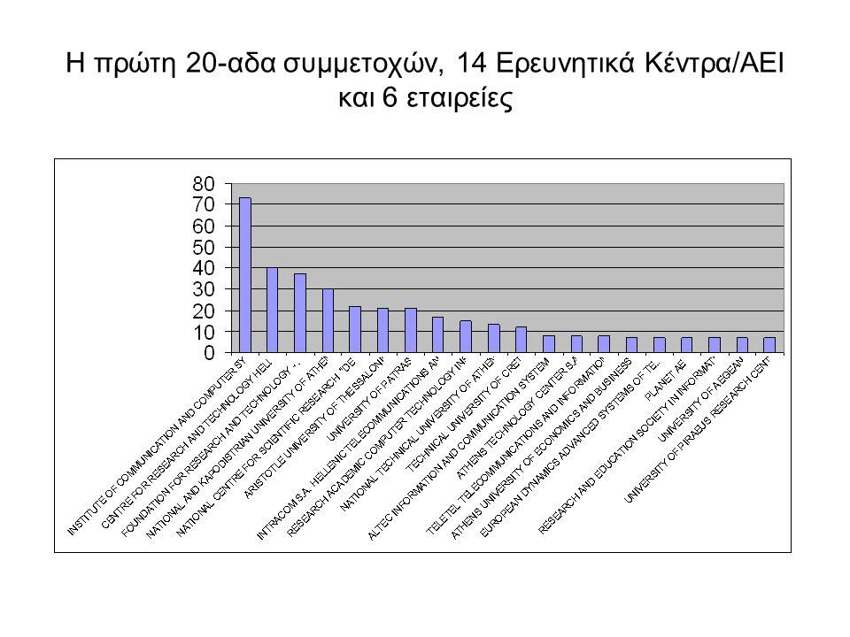 Η πρώτη 20-αδα συμμετοχών, 14 Ερευνητικά Κέντρα/ΑΕΙ και 6 εταιρείες