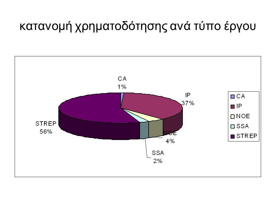 κατανομή χρηματοδότησης ανά τύπο έργου