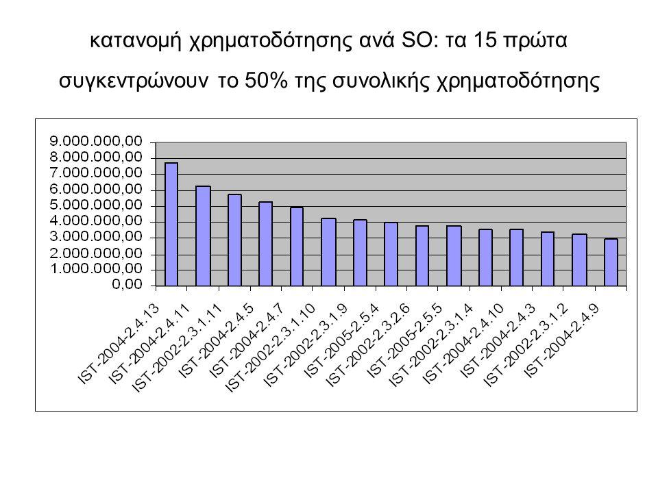 κατανομή χρηματοδότησης ανά SO: τα 15 πρώτα συγκεντρώνουν το 50% της συνολικής χρηματοδότησης