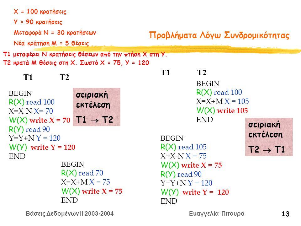 Βάσεις Δεδομένων II 2003-2004 Ευαγγελία Πιτουρά 13 Προβλήματα Λόγω Συνδρομικότητας BEGIN R(X) read 100 X=Χ-N X= 70 W(X) write X = 70 R(Y) read 90 Y=Y+N Y = 120 W(Y) write Y = 120 END BEGIN R(X) read 70 X=Χ+M X = 75 W(X) write X = 75 END T1 T2 σειριακή εκτέλεση Τ1  Τ2 BEGIN R(X) read 105 X=Χ-N X = 75 W(X) write X = 75 R(Y) read 90 Y=Y+N Y = 120 W(Y) write Y = 120 END BEGIN R(X) read 100 X=Χ+M X = 105 W(X) write 105 END T1 T2 σειριακή εκτέλεση Τ2  Τ1 Χ = 100 κρατήσεις Υ = 90 κρατήσεις Μεταφορά Ν = 30 κρατήσεων Νέα κράτηση Μ = 5 θέσεις T1 μεταφέρει Ν κρατήσεις θέσεων από την πτήση Χ στη Y.