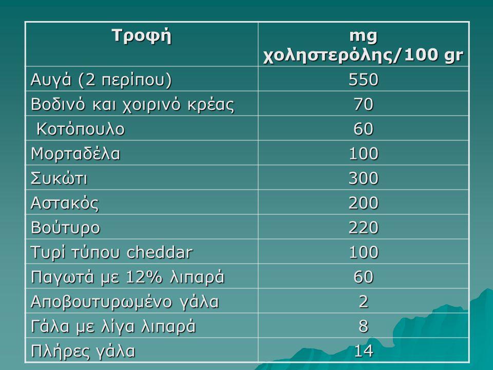 Τροφή mg χοληστερόλης/100 gr Αυγά (2 περίπου) 550 Βοδινό και χοιρινό κρέας 70 Κοτόπουλο Κοτόπουλο60 Μορταδέλα100 Συκώτι300 Αστακός200 Βούτυρο220 Τυρί
