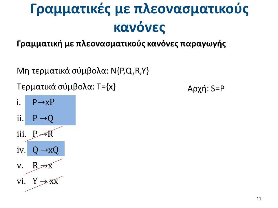 Γραμματική με πλεονασματικούς κανόνες παραγωγής Μη τερματικά σύμβολα: Ν{P,Q,R,Y} Τερματικά σύμβολα: T={x} i.P →xP ii.P →Q iii.P →R iv.Q →xQ v.R →x vi.
