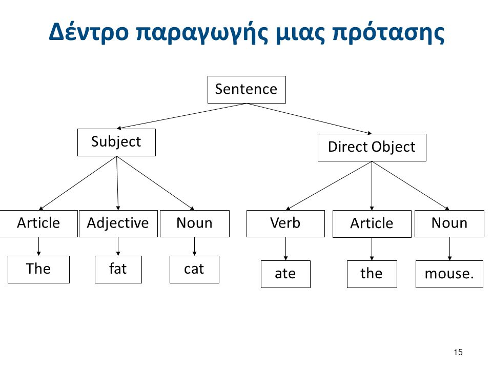 Δέντρο παραγωγής μιας πρότασης Sentence 15 Subject ArticleAdjectiveNoun fatThecat Direct Object Verb Article Noun atethe mouse.