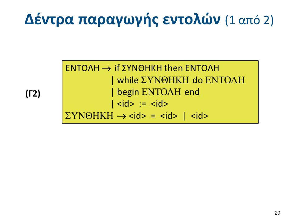 Δέντρα παραγωγής εντολών (1 από 2) (Γ2) 20 ΕΝΤΟΛΗ  if ΣΥΝΘΗΚΗ then ΕΝΤΟΛΗ   while ΣΥΝΘΗΚΗ do ΕΝΤΟΛΗ   begin ΕΝΤΟΛΗ end   := ΣΥΝΘΗΚΗ  =  