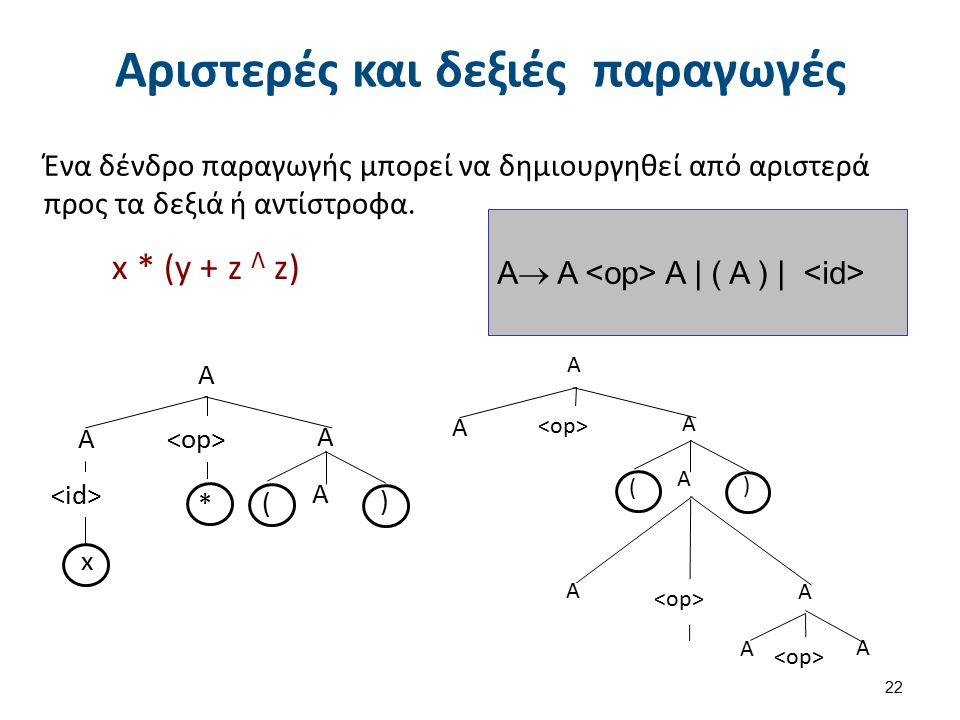 Αριστερές και δεξιές παραγωγές x * (y + z Λ z) 22 A A A A ( ) * x A  Α A   ( A )   Ένα δένδρο παραγωγής μπορεί να δημιουργηθεί από αριστερά προς τα δ