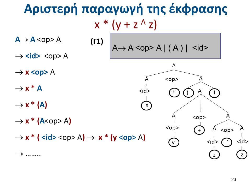 Αριστερή παραγωγή της έκφρασης x * (y + z Λ z) Α  Α Α  Α  x Α  x * Α  x * (Α)  x * (Α Α)  x * ( Α)  x * (y Α)  …….. 23 A A A A A A A A y z z