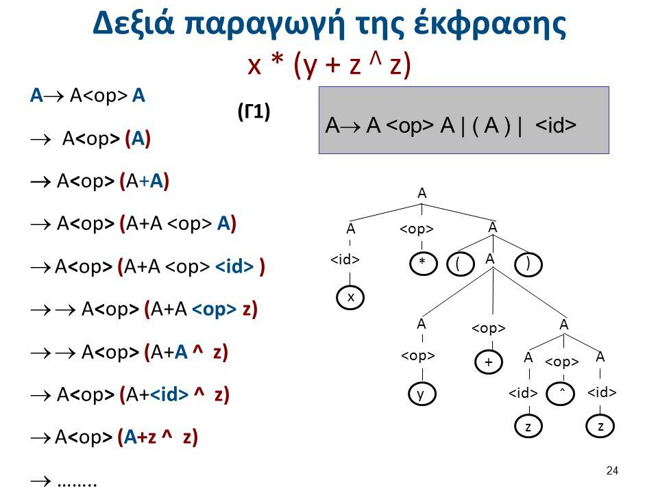 Δεξιά παραγωγή της έκφρασης x * (y + z Λ z) Α  Α Α  Α (A)  Α (A+A)  Α (A+A A)  Α (A+A )  Α (A+A z)  Α (A+A ^ z)  Α (A+ ^ z)  Α (A+z ^ z) 