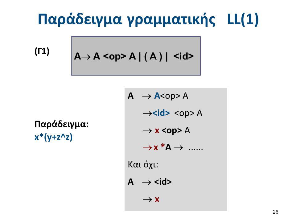 Παράδειγμα γραμματικής LL(1) 26 Παράδειγμα: x*(y+z^z) Α  Α Α  Α  x Α  x *Α ...... Και όχι: Α   x A  Α A   ( A )   (Γ1)