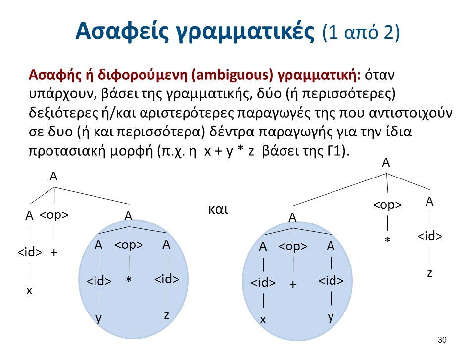 Ασαφείς γραμματικές (1 από 2) Ασαφής ή διφορούμενη (ambiguous) γραμματική: όταν υπάρχουν, βάσει της γραμματικής, δύο (ή περισσότερες) δεξιότερες ή/και