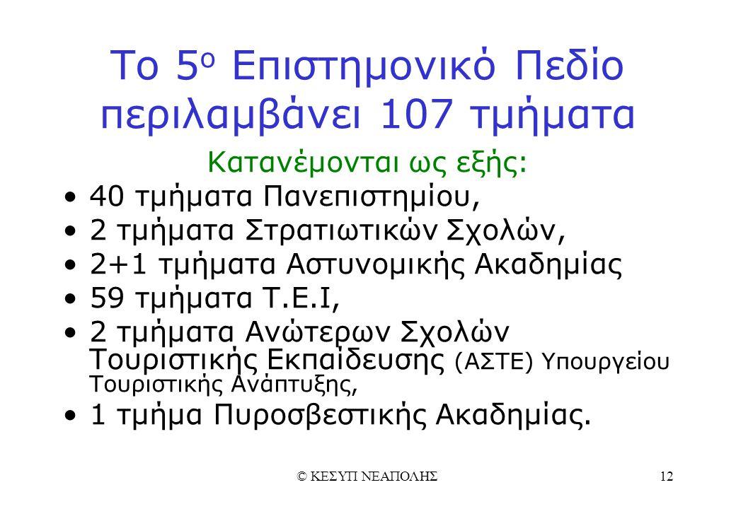 © ΚΕΣΥΠ ΝΕΑΠΟΛΗΣ12 Το 5 ο Επιστημονικό Πεδίο περιλαμβάνει 107 τμήματα Κατανέμονται ως εξής: 40 τμήματα Πανεπιστημίου, 2 τμήματα Στρατιωτικών Σχολών, 2+1 τμήματα Αστυνομικής Ακαδημίας 59 τμήματα Τ.Ε.Ι, 2 τμήματα Ανώτερων Σχολών Τουριστικής Εκπαίδευσης (ΑΣΤΕ) Υπουργείου Τουριστικής Ανάπτυξης, 1 τμήμα Πυροσβεστικής Ακαδημίας.