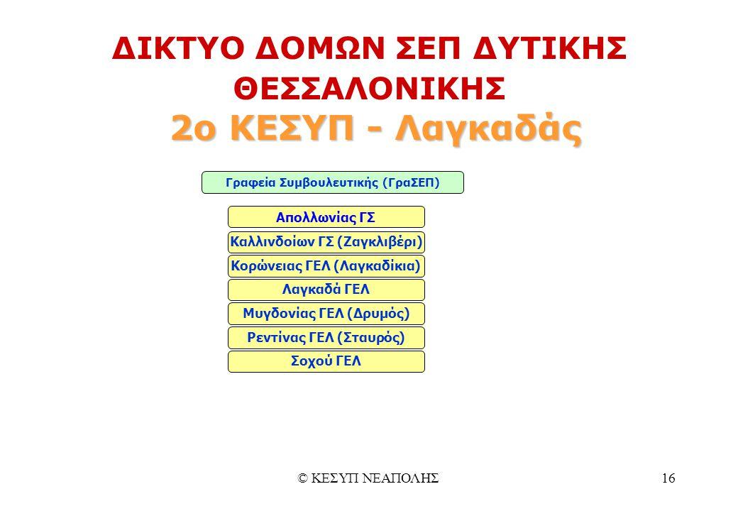© ΚΕΣΥΠ ΝΕΑΠΟΛΗΣ16 2ο ΚΕΣΥΠ - Λαγκαδάς ΔΙΚΤΥΟ ΔΟΜΩΝ ΣΕΠ ΔΥΤΙΚΗΣ ΘΕΣΣΑΛΟΝΙΚΗΣ 2ο ΚΕΣΥΠ - Λαγκαδάς Γραφεία Συμβουλευτικής (ΓραΣΕΠ) Απολλωνίας ΓΣ Καλλινδοίων ΓΣ (Ζαγκλιβέρι) Κορώνειας ΓΕΛ (Λαγκαδίκια) Λαγκαδά ΓΕΛ Ρεντίνας ΓΕΛ (Σταυρός) Μυγδονίας ΓΕΛ (Δρυμός) Σοχού ΓΕΛ