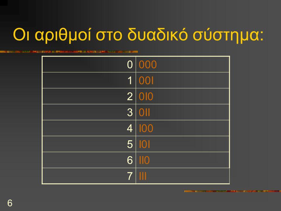 6 Οι αριθμοί στο δυαδικό σύστημα: 0000 100I 20I0 30II 4I00 5I0I 6II0 7III