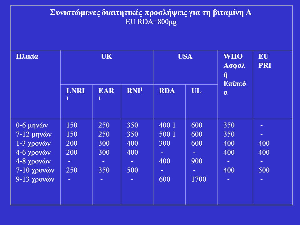 Συνιστώμενες διαιτητικές προσλήψεις για τη βιταμίνη Α EU RDA=800μg ΗλικίαUKUSAWHO Ασφαλ ή Επίπεδ α ΕU PRI LNRI 1 EAR 1 RNI 1 RDAUL 0-6 μηνών 7-12 μηνώ