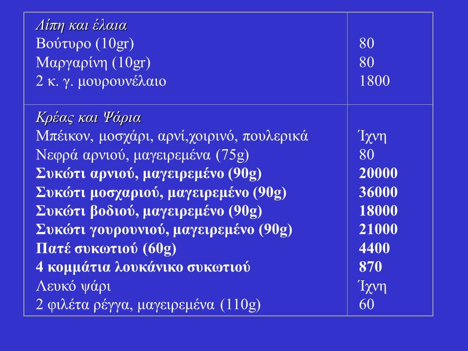 Λίπη και έλαια Βούτυρο (10gr) Μαργαρίνη (10gr) 2 κ. γ. μουρουνέλαιο 80 1800 Κρέας και Ψάρια Μπέικον, μοσχάρι, αρνί,χοιρινό, πουλερικά Νεφρά αρνιού, μα