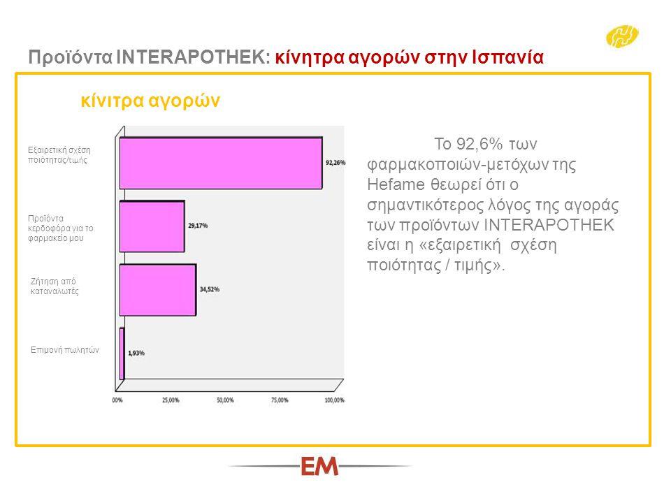 Το 92,6% των φαρμακοποιών-μετόχων της Hefame θεωρεί ότι ο σημαντικότερος λόγος της αγοράς των προϊόντων INTERAPOTHEK είναι η «εξαιρετική σχέση ποιότητας / τιμής».