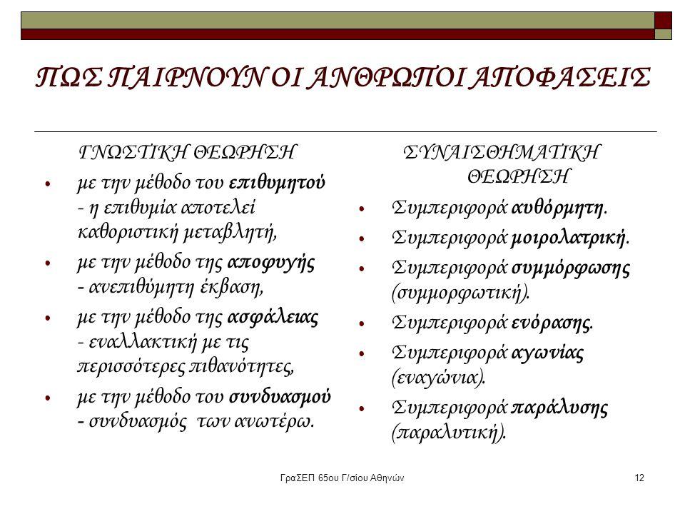 ΓραΣΕΠ 65ου Γ/σίου Αθηνών12 ΠΩΣ ΠΑΙΡΝΟΥΝ ΟΙ ΑΝΘΡΩΠΟΙ ΑΠΟΦΑΣΕΙΣ ΓΝΩΣΤΙΚΗ ΘΕΩΡΗΣΗ με την μέθοδο του επιθυμητού - η επιθυμία αποτελεί καθοριστική μεταβλη