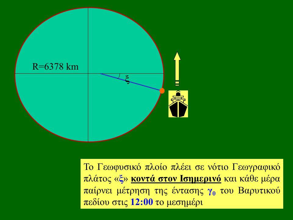 R=6378 km ξ Το Γεωφυσικό πλοίο πλέει σε νότιο Γεωγραφικό πλάτος «ξ» κοντά στον Ισημερινό και κάθε μέρα παίρνει μέτρηση της έντασης γ 0 του Βαρυτικού πεδίου στις 12:00 το μεσημέρι