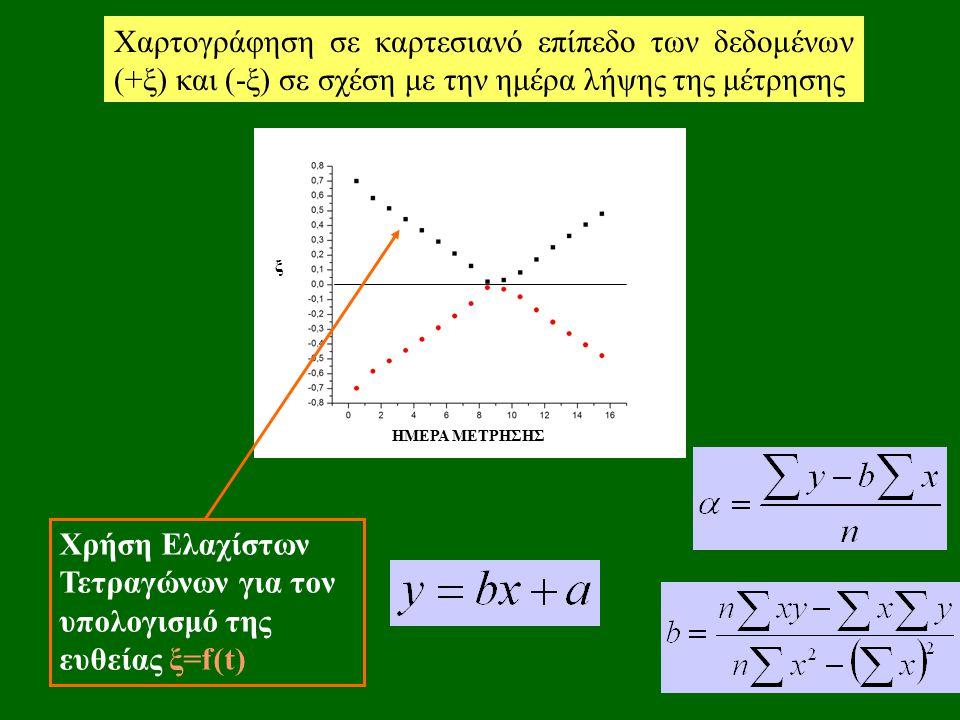 Χαρτογράφηση σε καρτεσιανό επίπεδο των δεδομένων (+ξ) και (-ξ) σε σχέση με την ημέρα λήψης της μέτρησης ξ ΗΜΕΡΑ ΜΕΤΡΗΣΗΣ Χρήση Ελαχίστων Τετραγώνων για τον υπολογισμό της ευθείας ξ=f(t)