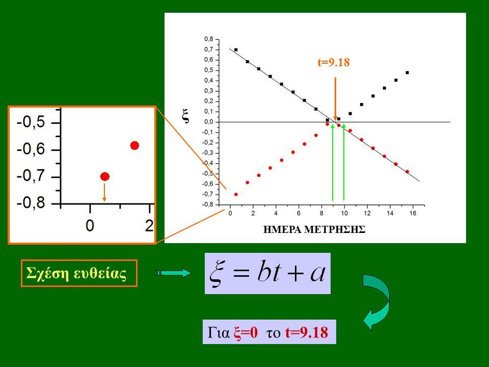 ξ ΗΜΕΡΑ ΜΕΤΡΗΣΗΣ t=9.18 Σχέση ευθείας Για ξ=0 το t=9.18