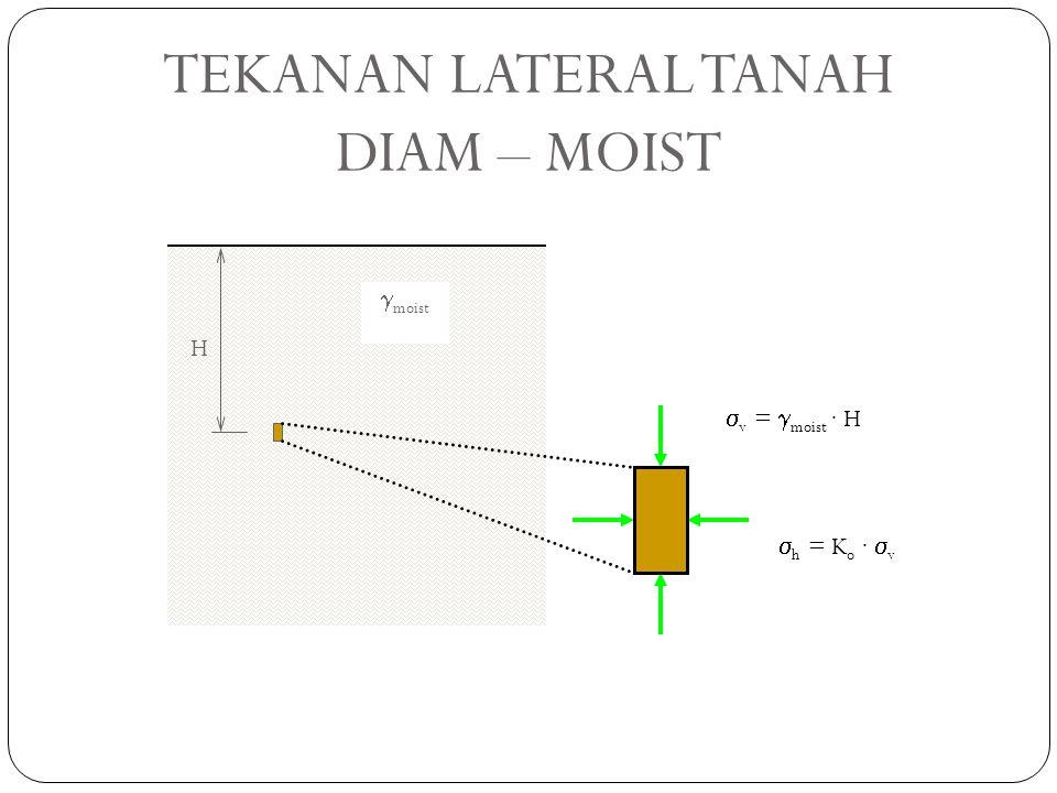  sat TEKANAN LATERAL TANAH DIAM – SAT.