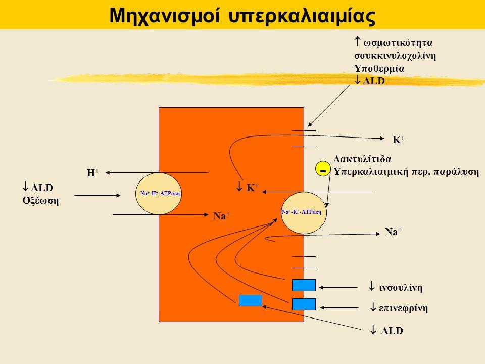 H+H+ Νa+Νa+  ALD Οξέωση  ινσουλίνη  επινεφρίνη  ALD Νa+Νa+  K+ K+ K+K+  ωσμωτικότητα σουκκινυλοχολίνη Υποθερμία  ALD Δακτυλίτιδα Υπερκαλιαιμικ