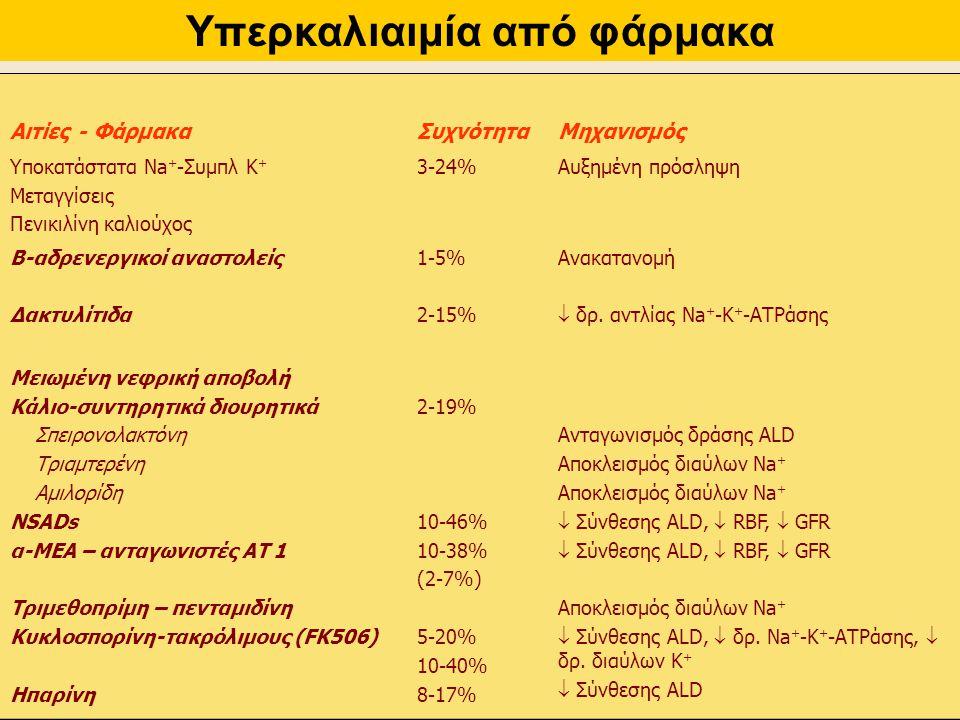 Αιτίες - ΦάρμακαΣυχνότηταΜηχανισμός Υποκατάστατα Νa + -Συμπλ Κ + Μεταγγίσεις Πενικιλίνη καλιούχος 3-24%Αυξημένη πρόσληψη Β-αδρενεργικοί αναστολείς Δακ
