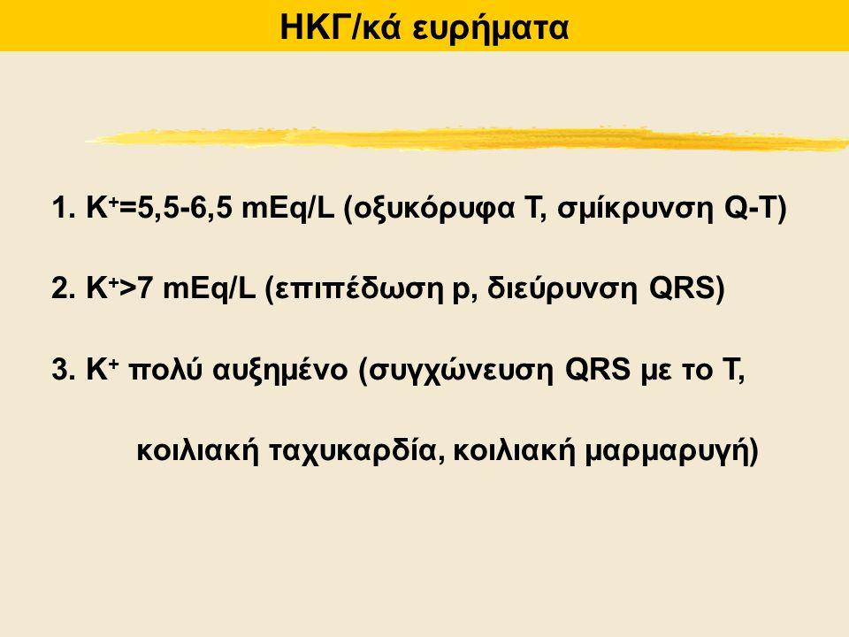 ΗΚΓ/κά ευρήματα 1. K + =5,5-6,5 mEq/L (οξυκόρυφα Τ, σμίκρυνση Q-T) 2. K + >7 mEq/L (επιπέδωση p, διεύρυνση QRS) 3. K + πολύ αυξημένο (συγχώνευση QRS μ