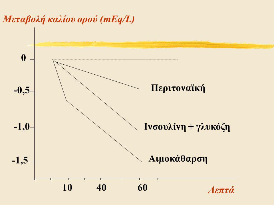 -1,5 -1,0 -0,5 0 104060 Αιμοκάθαρση Ινσουλίνη + γλυκόζη Λεπτά Μεταβολή καλίου ορού (mEq/L) Περιτοναϊκή
