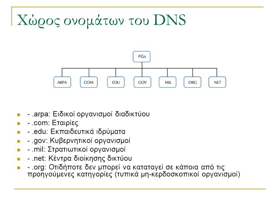 Χώρος ονομάτων του DNS -.arpa: Ειδικοί οργανισμοί διαδικτύου -.com: Εταιρίες -.edu: Εκπαιδευτικά ιδρύματα -.gov: Κυβερνητικοί οργανισμοί -.mil: Στρατιωτικοί οργανισμοί -.net: Κέντρα διοίκησης δικτύου -.org: Οτιδήποτε δεν μπορεί να καταταγεί σε κάποια από τις προηγούμενες κατηγορίες (τυπικά μη-κερδοσκοπικοί οργανισμοί)