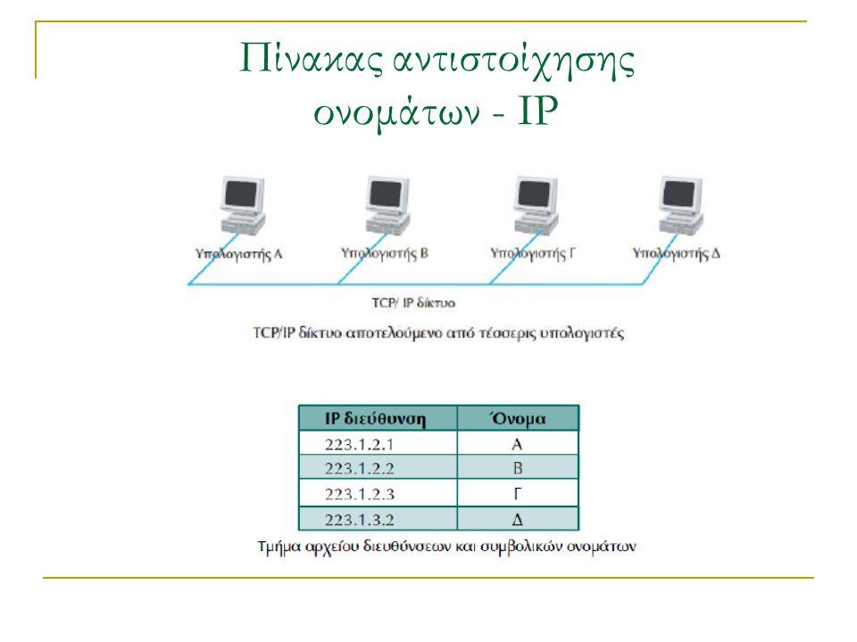Αρχείο πίνακα αντιστοίχησης ονομάτων - ΙΡ Η μέθοδος αυτή με το αρχείο αντιστοίχησης διευθύνσεων – ονομάτων δουλεύει καλά όταν το δίκτυο είναι μικρό.