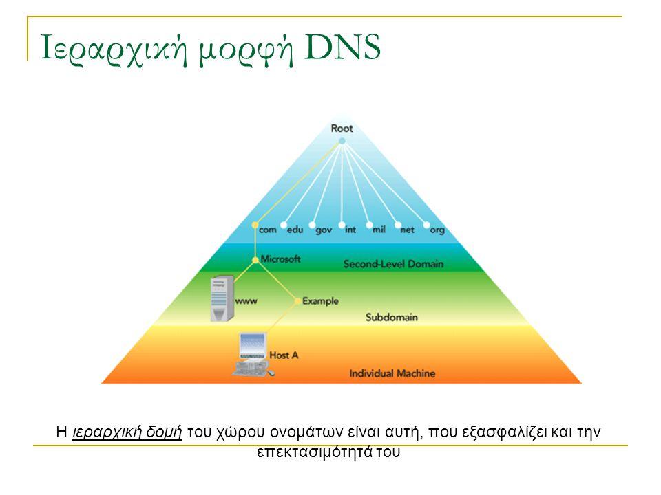 Ιεραρχική μορφή DNS Η ιεραρχική δομή του χώρου ονομάτων είναι αυτή, που εξασφαλίζει και την επεκτασιμότητά του