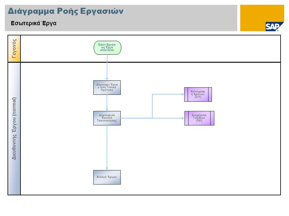 Διάγραμμα Ροής Εργασιών Εσωτερικά Έργα Γεγονός Διευθυντής Έργου (normal) Καταγραφ ή Χρόνων (211) Δημιουργ.Έργο υ από Τυπικό Πρότυπο Εσωτ.Εργασ. ως Έργ