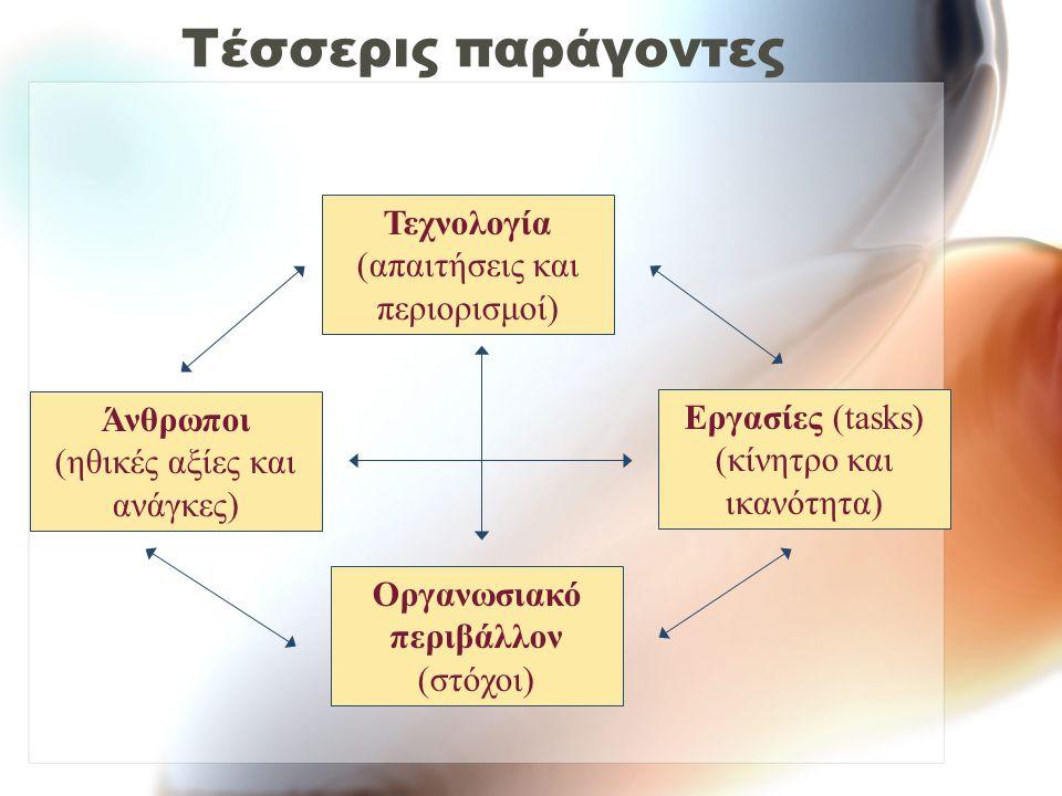 Τέσσερις παράγοντες Τεχνολογία (απαιτήσεις και περιορισμοί) Άνθρωποι (ηθικές αξίες και ανάγκες) Εργασίες (tasks) (κίνητρο και ικανότητα) Οργανωσιακό περιβάλλον (στόχοι)