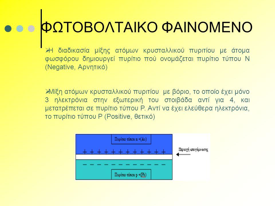 ΦΩΤΟΒΟΛΤΑΙΚΟ ΦΑΙΝΟΜΕΝΟ  Η διαδικασία μίξης ατόμων κρυσταλλικού πυριτίου με άτομα φωσφόρου δημιουργεί πυρίτιο πού ονομάζεται πυρίτιο τύπου Ν (Negative