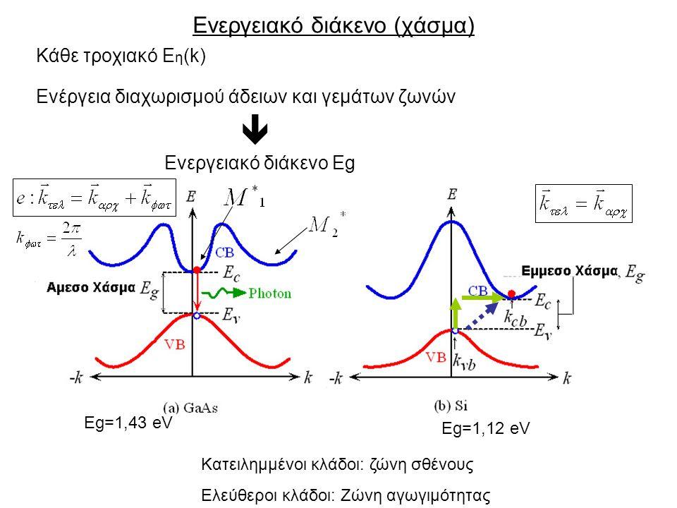 Ενεργειακό διάκενο (χάσμα) Κάθε τροχιακό Ε η (k) Ενέργεια διαχωρισμού άδειων και γεμάτων ζωνών  Ενεργειακό διάκενο Εg Eg=1,43 eV Eg=1,12 eV Κατειλημμένοι κλάδοι: ζώνη σθένους Ελεύθεροι κλάδοι: Ζώνη αγωγιμότητας