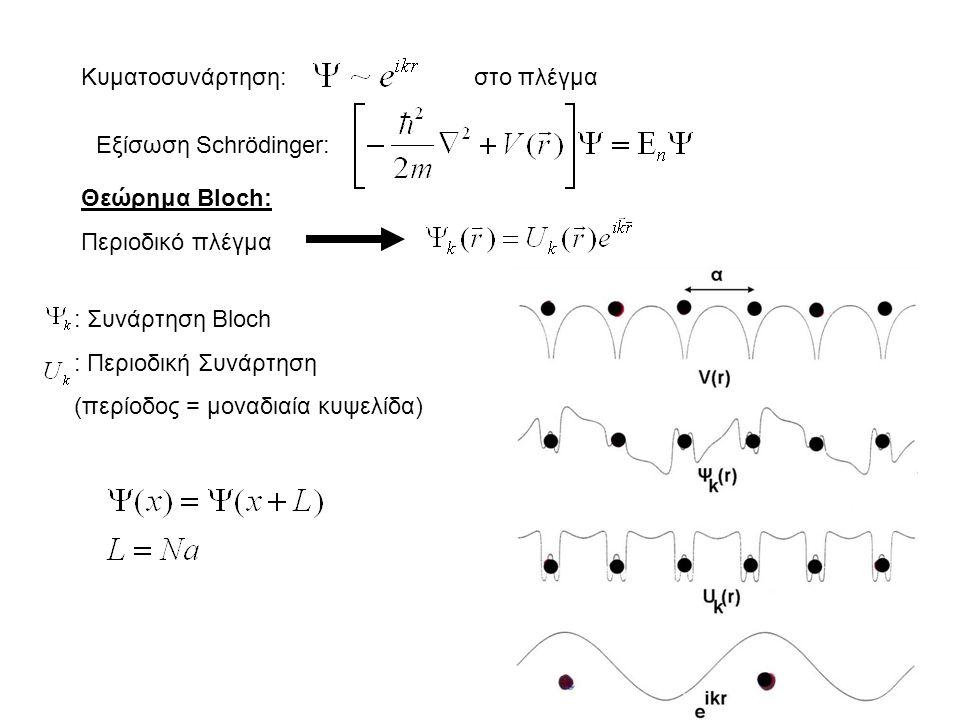 Κυματοσυνάρτηση:στο πλέγμα Εξίσωση Schrödinger: Θεώρημα Bloch: Περιοδικό πλέγμα : Συνάρτηση Bloch : Περιοδική Συνάρτηση (περίοδος = μοναδιαία κυψελίδα)