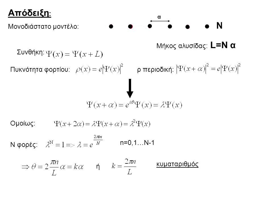 Απόδειξη : Μονοδιάστατο μοντέλο: Μήκος αλυσίδας: L=N α Συνθήκη: Πυκνότητα φορτίου:ρ περιοδική: Ομοίως: Ν φορές: n=0,1…N-1 ή κυματαριθμός