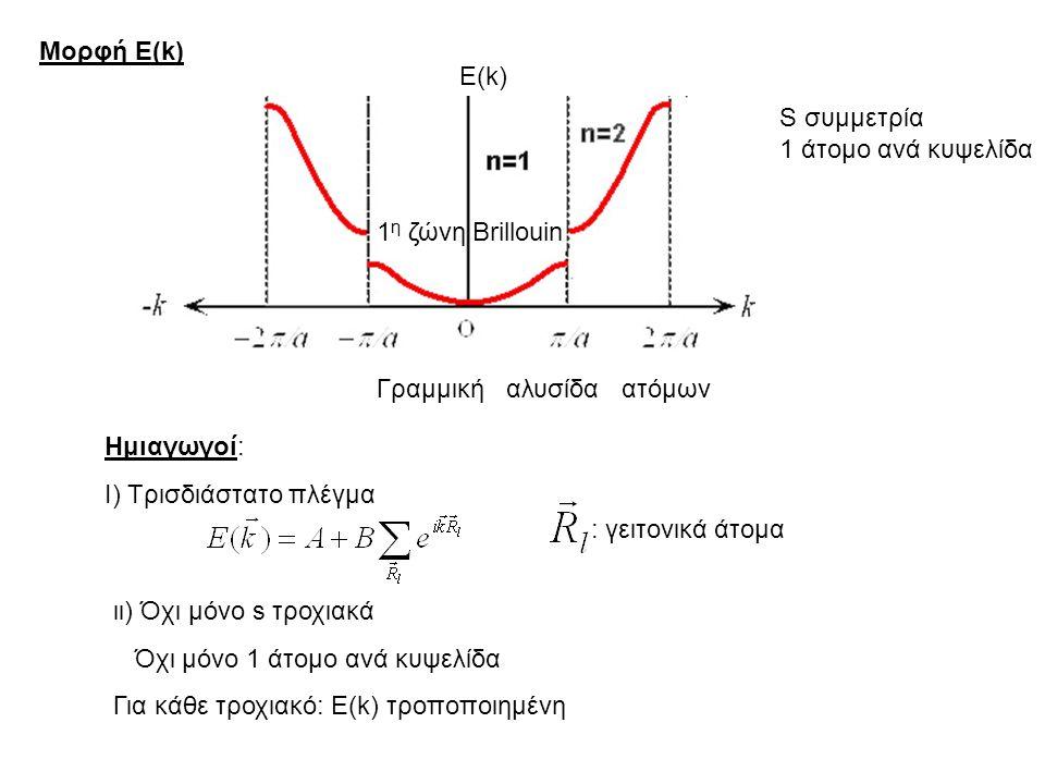 Ε(k) Ημιαγωγοί: Ι) Τρισδιάστατο πλέγμα : γειτονικά άτομα ιι) Όχι μόνο s τροχιακά Όχι μόνο 1 άτομο ανά κυψελίδα Για κάθε τροχιακό: Ε(k) τροποποιημένη S συμμετρία 1 άτομο ανά κυψελίδα 1 η ζώνη Brillouin Γραμμική αλυσίδα ατόμων Μορφή Ε(k)