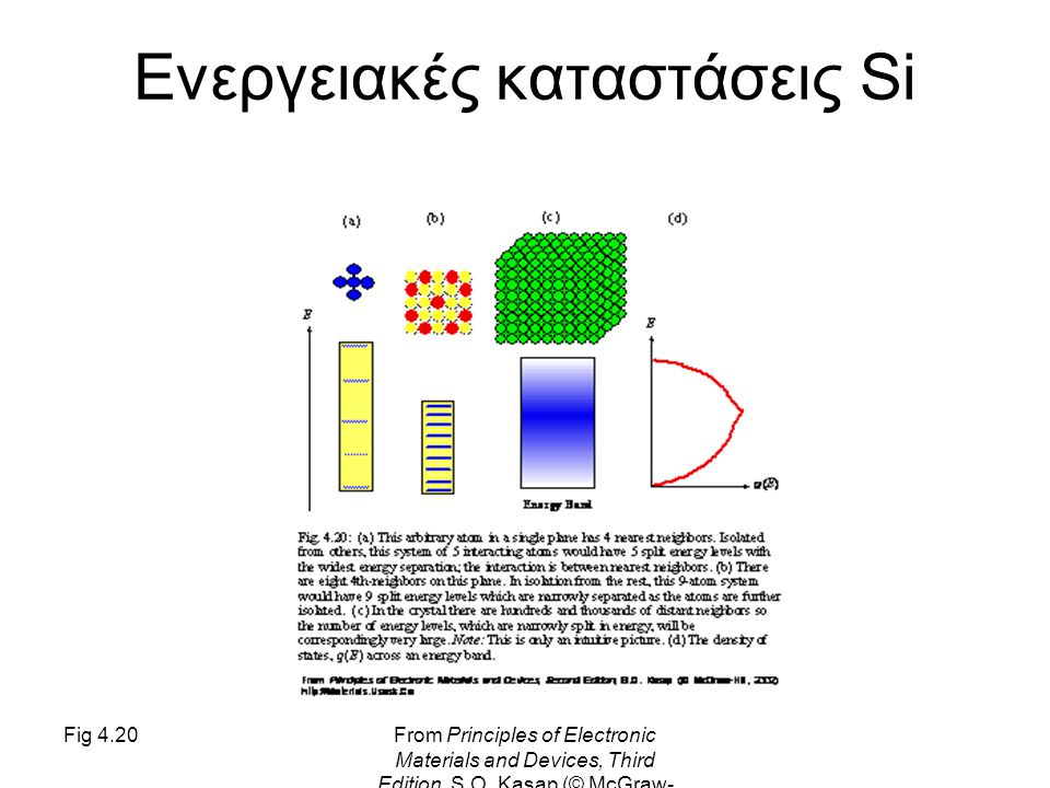 Fig 4.20From Principles of Electronic Materials and Devices, Third Edition, S.O. Kasap (© McGraw- Hill, 2005) Ενεργειακές καταστάσεις Si