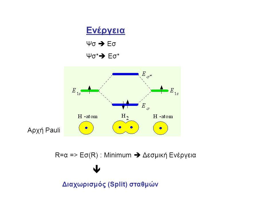 Ενέργεια Ψσ  Εσ Ψσ*  Εσ* Αρχή Pauli R=α => Εσ(R) : Minimum  Δεσμική Ενέργεια  Διαχωρισμός (Split) σταθμών